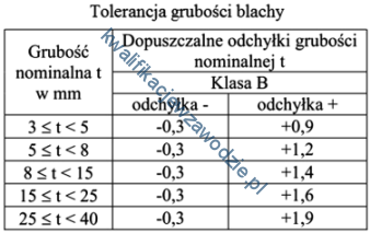 m22_tabela11