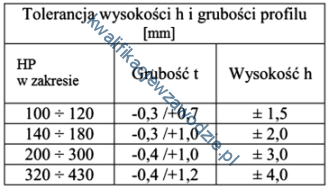 m22_tabela12