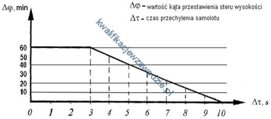 m31_wykres