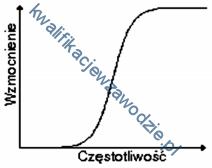 s2_charakterystyka