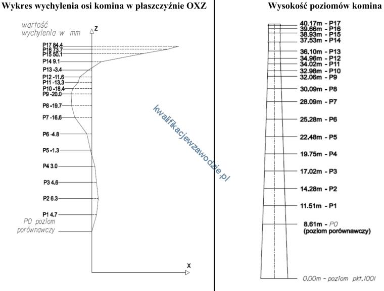 b35_wykres3