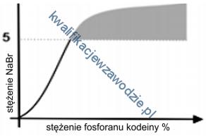 z19_wykres