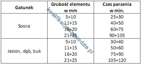 a13_tabela15