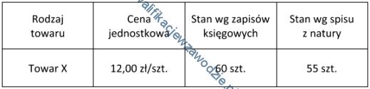a22_tabela28