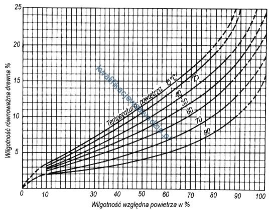 a50_wykres6
