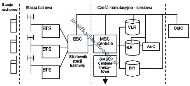e10_struktura