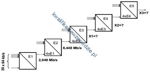 e16_hierarchia