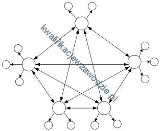 e16_struktura
