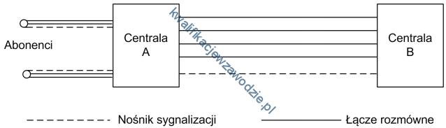 e16_sygnalizacja
