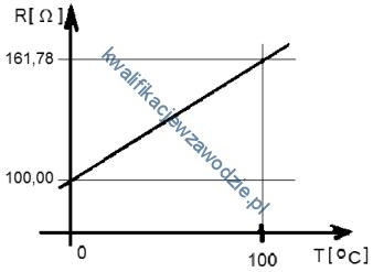 e4_wykres