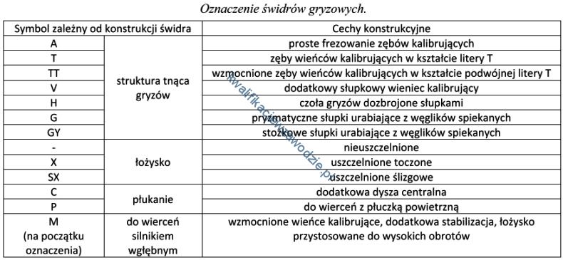 m34_tabela15