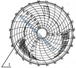 m34_wykres17