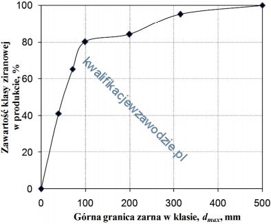 m35_wykres