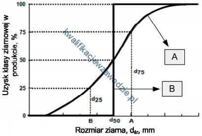 m35_wykres2