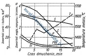 m38_wykres
