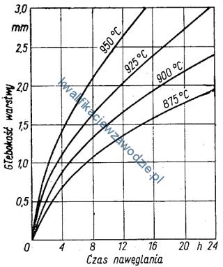 m38_wykres3