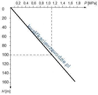 m40_wykres