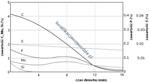 m6_wykres