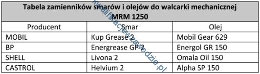 m7_tabela7