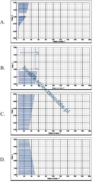 m8_wykresy2