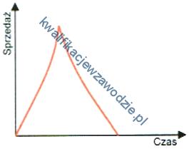 a26_wykres6