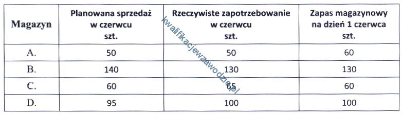 a30_tabela15