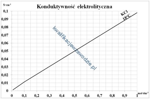 a60_wykres2