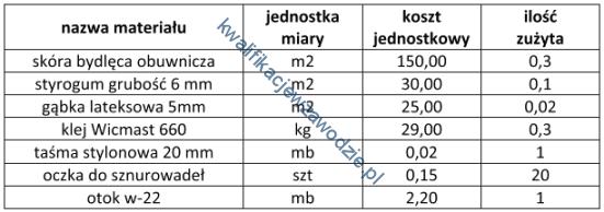 z2_tabela7
