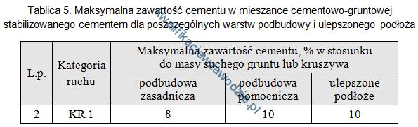 b2_tabela29