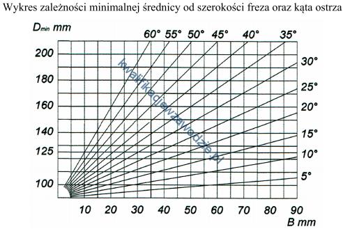 a50_wykres7