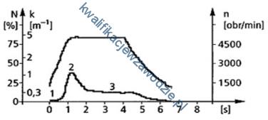m18_wykres3