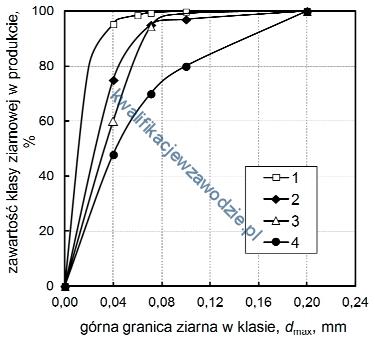 m35_wykres3