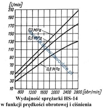 m43_wykres