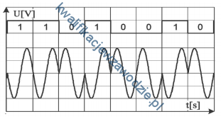 e9_modulacja