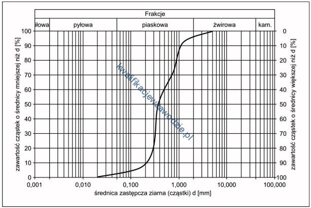 r25_wykres2