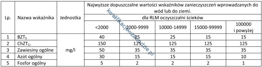 r7_tabela28