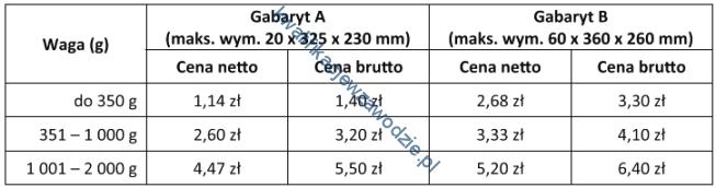 a66_tabela17