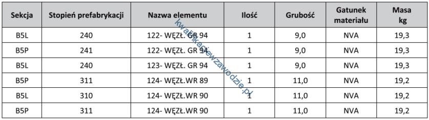 m22_tabela15