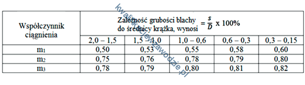 m7_tabela12