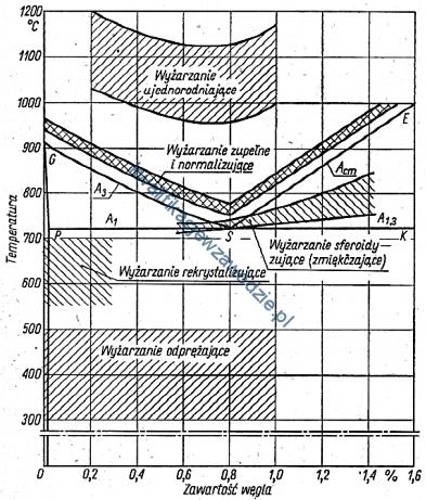 m7_wykres3