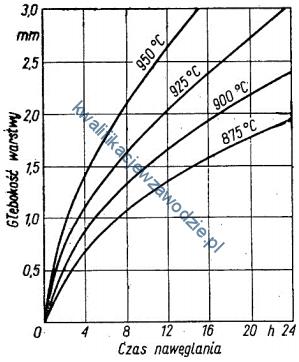 m7_wykres4